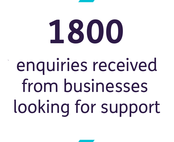 1800 enquiries received from businesses looking for support