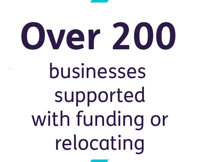 Over 200 businesses supported with  funding or relocating